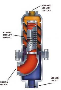 Heating Of Viscous Slurries With Direct Steam Injection